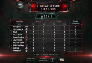 PERFECTION FOR AXIS ESPORTS IN MPL WEEK 1! 2