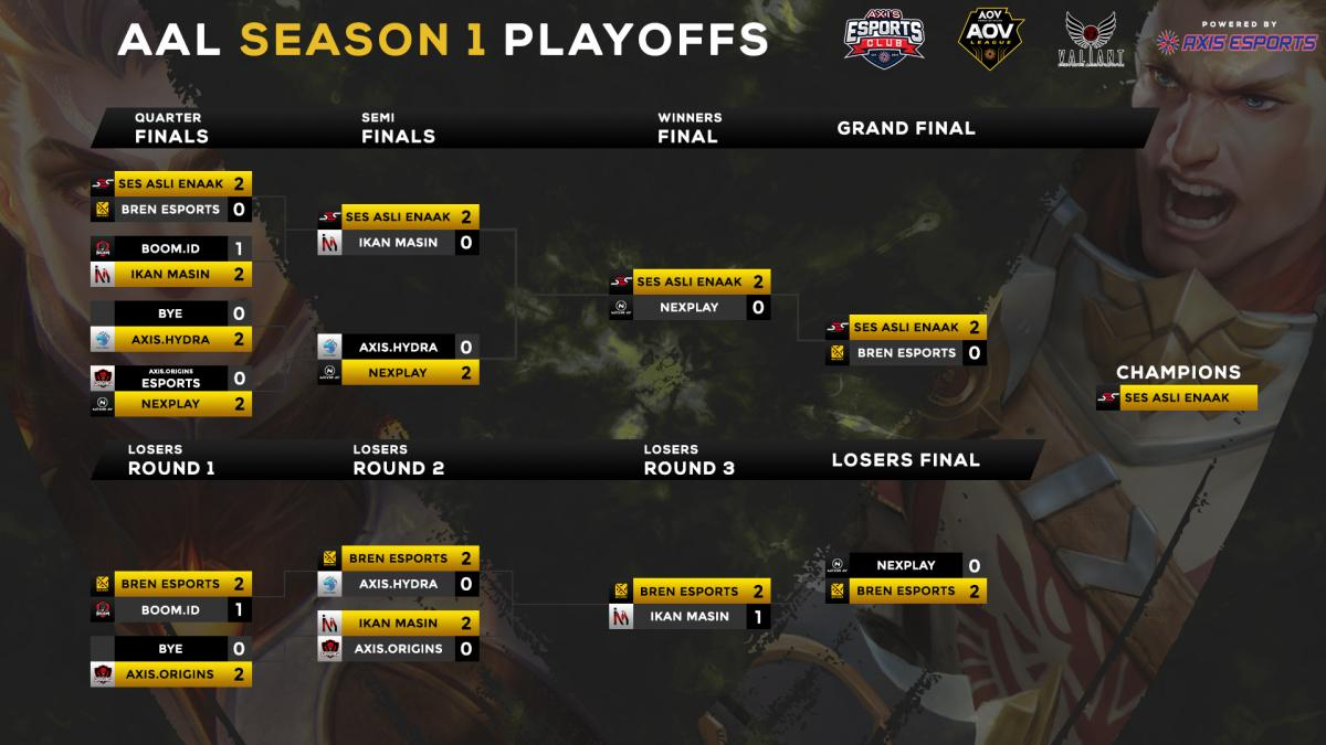AAL S1 Top8 Bracket - Day 3