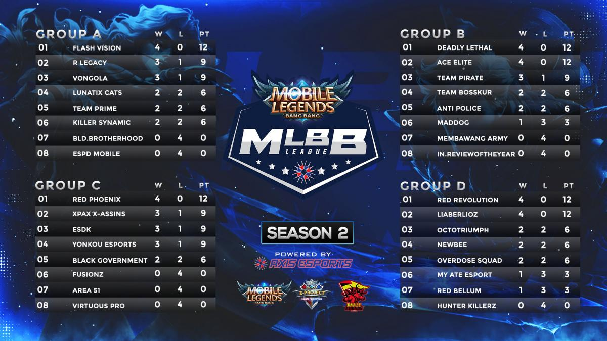 S2 AML Standings (Group A - Group D) DAUS